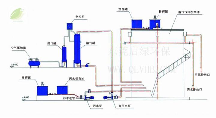 溶气气浮机结构图                湛江溶气气浮机设备