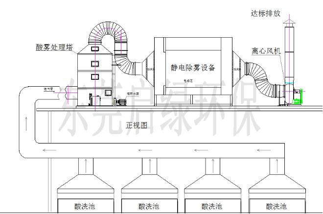 硝酸雾废气处理(水喷淋洗涤塔