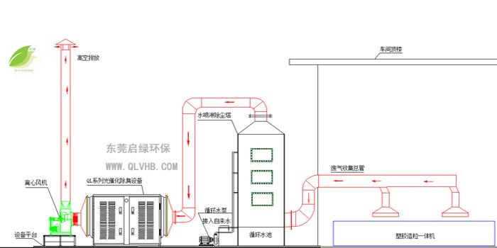 塑料废气处理工程,塑胶造粒废气处理工艺方案设计